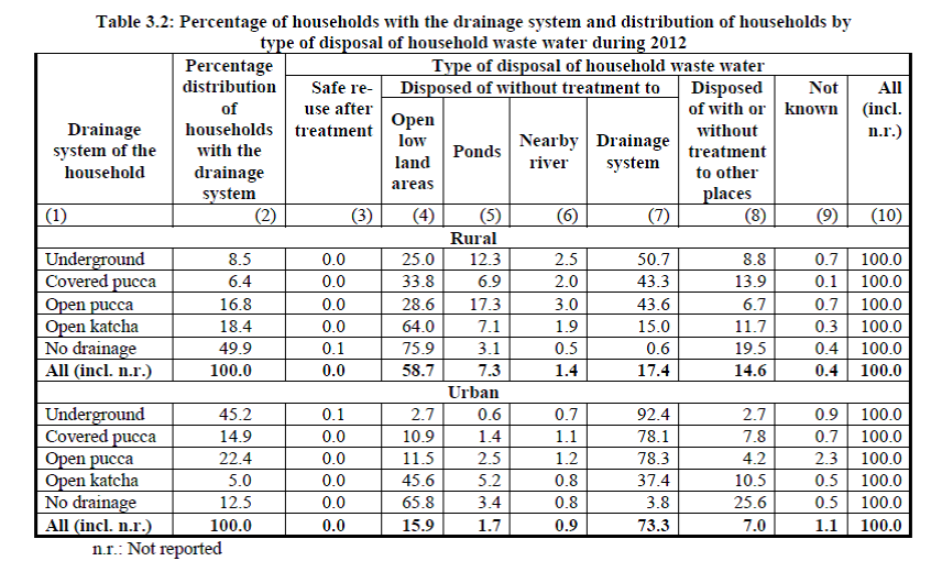 National status of waste water generation & treatment